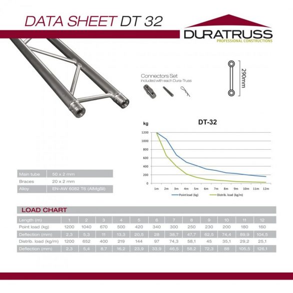 Duratruss DT 32-250 straight