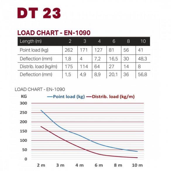 Duratruss DT 23-250