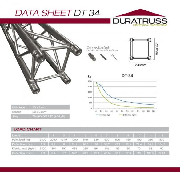 Duratruss DT 34-050 straight