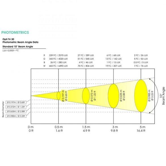 Elation Opti TRI 30 Black 10°